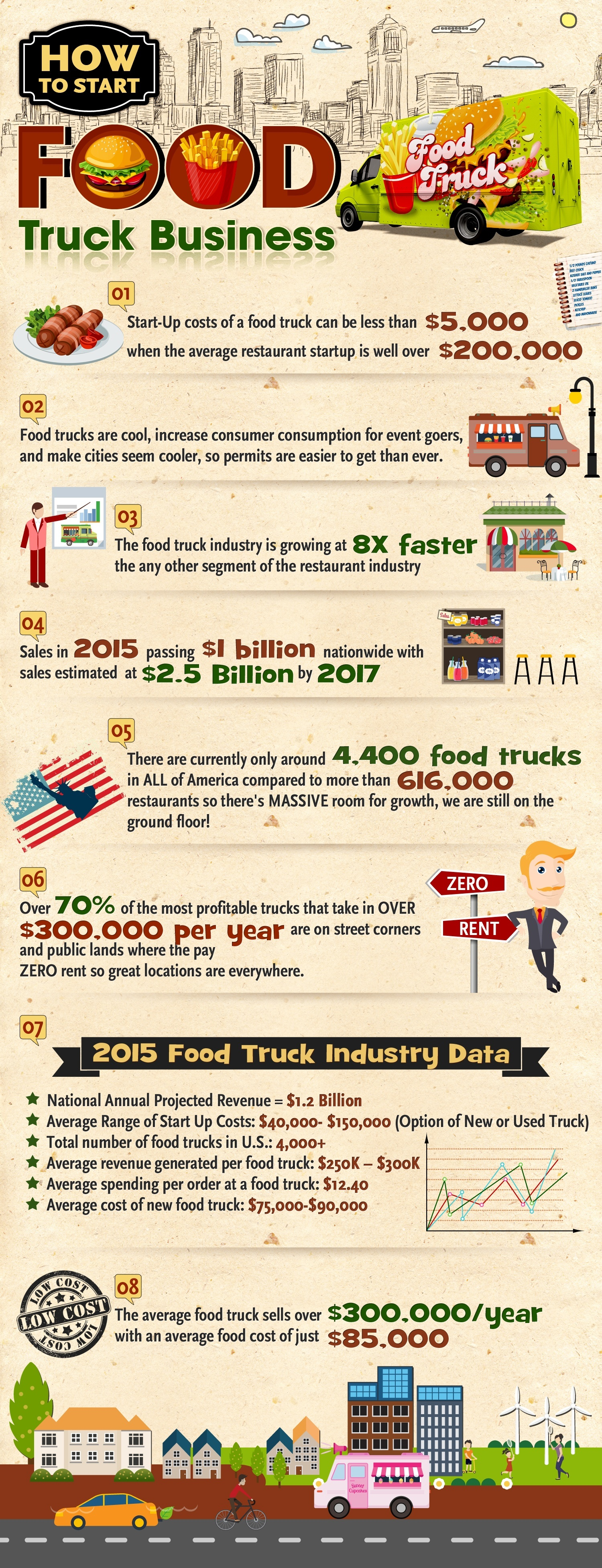 How To Start A Food Truck Business Infographic
